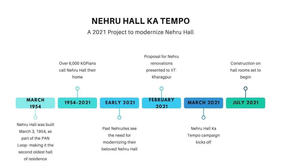 nehru-ka-tempo-timeline-resized
